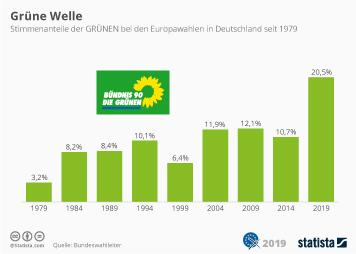 Grüne mit historischem Ergebnis bei Europawahl
