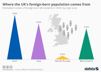 Where the UK's foreign-born population comes from