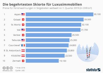 Preise für Wohnimmobilien in der Schweiz Infografik - Die begehrtesten Skiorte für Luxusimmobilien