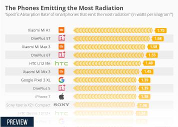 The Phones Emitting the Most Radiation (Animated)