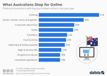 Internet usage in Australia Infographic - The Most Popular Items Bought Online in Australia