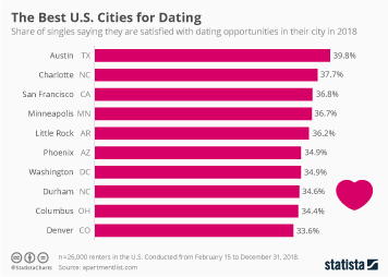 The Best U.S. Cities for Dating