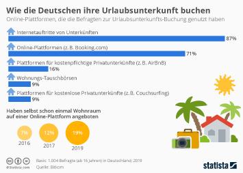 Wie die Deutschen ihre Urlaubsunterkunft buchen