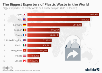 The Biggest Exporters of Plastic Waste in the World