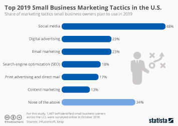 SME marketing in the U.S. Infographic - Top 2019 Small Business Marketing Tactics in the U.S.
