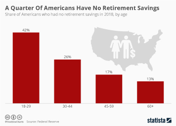 A Quarter Of Americans Have No Retirement Savings