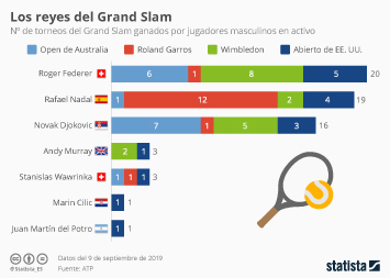 El tenis profesional Infografía - Rafa Nadal, jugador actual con más victorias en el Roland Garros