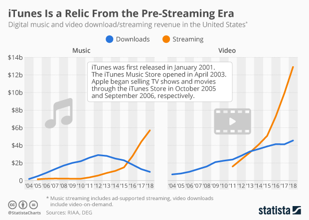 Chart: iTunes Is a Relic From the Pre-Streaming Era | Statista