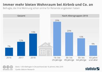 Immer mehr bieten Wohnraum bei Airbnb und Co. an