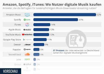 Amazon, Spotify, iTunes: Wo Nutzer digitale Musik kaufen