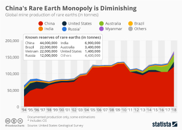 Rare earth elements Infographic - China's Rare Earth Monopoly is Diminishing