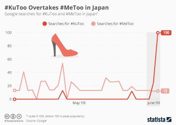 Internet usage in Japan Infographic - #KuToo Overtakes #MeToo in Japan