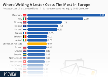 Where Writing A Letter Costs The Most In Europe