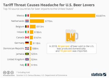 Tariff Threat Causes Headache for U.S. Beer Lovers