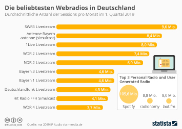 Webradio Infografik - Die beliebtesten Webradios in Deutschland
