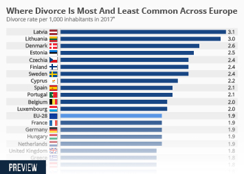Where Divorce Is Most And Least Common Across Europe