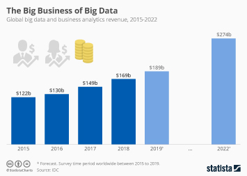 The Big Business of Big Data
