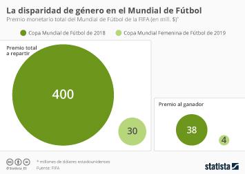 La brecha de género en el Mundial de Fútbol
