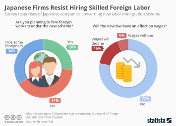 Japanese Firms Resist Hiring Skilled Foreign Labor