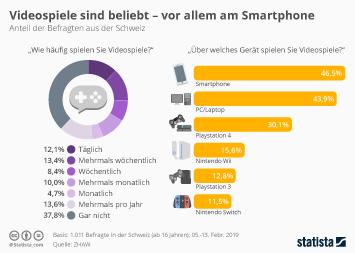 Videospiele sind beliebt - vor allem am Smartphone