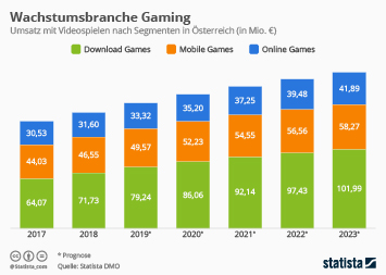 So entwickelt sich die Gaming-Branche in Österreich