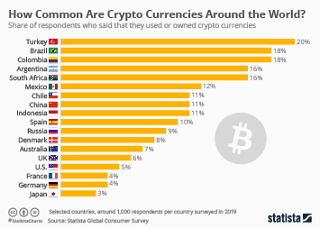 How Common is Crypto?