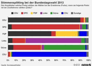 Bundestagswahl: SPD-Direktkandidaten konnten Grüne- und Linke-Wähler nicht überzeugen