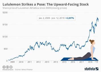 lululemon athletica Infographic - Lululemon Strikes a Pose: The Upward-Facing Stock