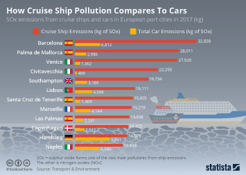 Cruise industry in Europe Infographic - How Cruise Ship Pollution Compares To Cars