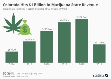 Colorado Hits $1 Billion In Marijuana State Revenue