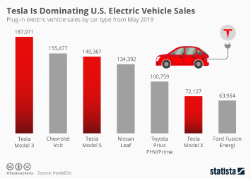 Tesla Is Dominating U.S. Electric Vehicle Sales