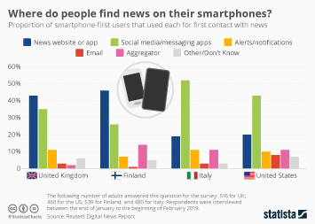 Online mass media industry Infographic - Where do people find news on their smartphone?