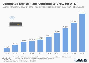 Internet of Things (IoT) in the U.S. Infographic - Connected Device Plans Continue to Grow for AT&T