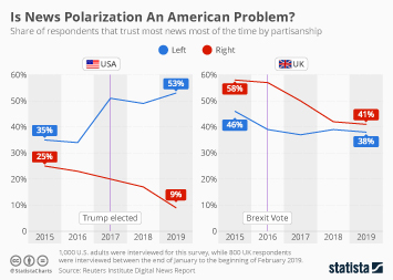 Is News Polarization an American Problem?