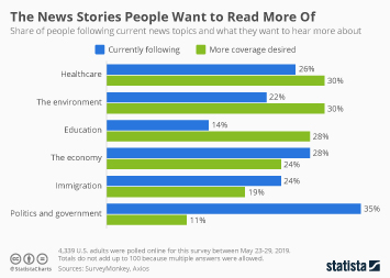 The News Stories People Want to Read More Of