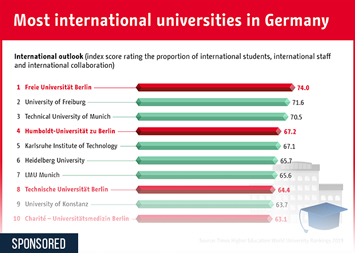 The most international universities in Germany