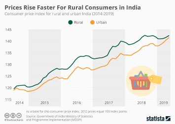 Prices Rise Faster for Rural Consumers in India