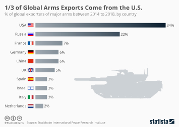 1/3 of Global Arms Exports Come from the U.S.