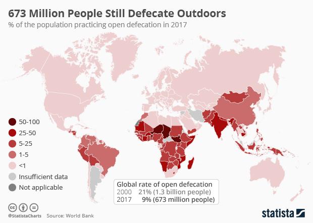 progress against open defecation