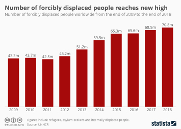 Number of forcibly displaced people reaches new high