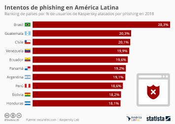 Internet usage in Latin America Infographic - ¿Qué países latinoamericanos sufren más intentos de phishing?