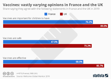 Vaccines: vastly varying opinions in France and the UK