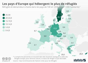 L'immigration en France Infographie - Les pays d'Europe qui hébergent le plus de réfugiés