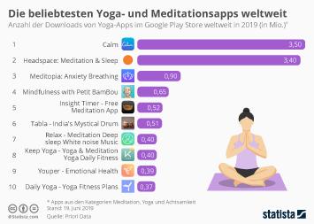 Die beliebtesten Yoga- und Meditationsapps weltweit