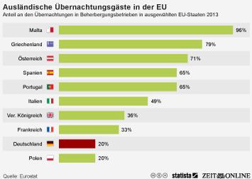 Nur jeder fünfte Übernachtungsgast in Deutschland kommt aus dem Ausland