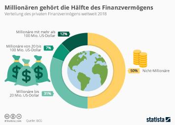 Millionären gehört die Hälfte des Finanzvermögens