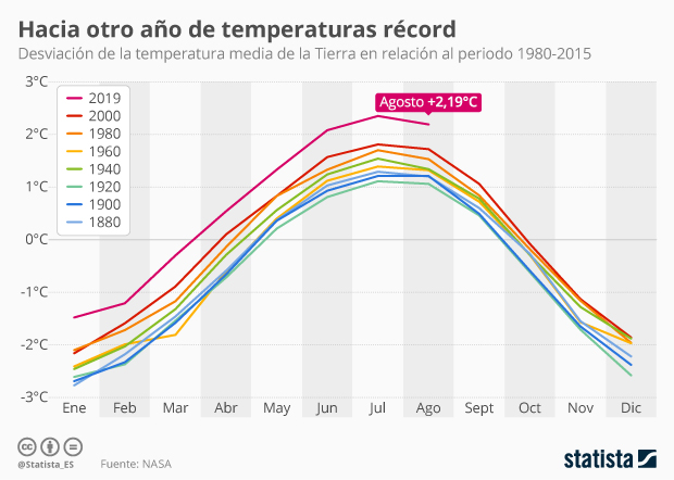 Desviación de la temperatura media de la Tierra en relación al periodo 1980-2015