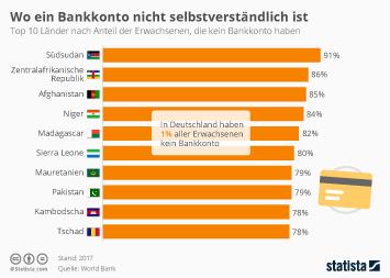Wo ein Bankkonto nicht selbstverständlich ist