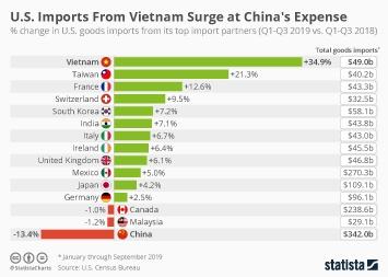 U.S. Imports From Vietnam Surge at China's Expense