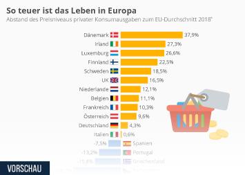 So teuer ist das Leben in Europa
